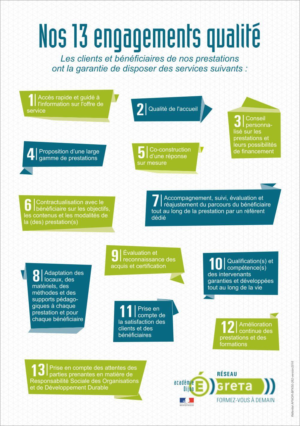 Les 13 engagements qualité du réseau des GRETA de Bourgogne. Les clients et bénéficiaires de nos prestations ont la garantie de disposer des services suivants : 1. Accès rapide et guidé à l'information sur l'offre de service / 2. Qualité de l'accueil / 3. Conseil personnalisé sur les prestations et leurs possibilités de financement / 4. Proposition d'une large gamme de prestations / 5. Co-construction d'une réponse sur mesure / 6. Contractualisation avec le bénéficiaire sur les objectifs, les contenus et les modalités de la (des) prestation(s) / 7. Accompagnement, suivi, évaluation et réajustement du parcours du bénéficiaire tout au long de la prestation par un référent dédié / 8. Adaptation des locaux, des matériels, des méthodes et des supports pédago-giques à chaque prestation et pour chaque bénéficiaire / 9. Évaluation et reconnaissance des acquis et certification / 10. Qualification(s) et compétence(s) des intervenants garanties et développées tout au long de la vie / 11. Prise en compte de la satisfaction des clients et des bénéficiaires / 12. Amélioration continue des prestations et des formations / 13. Prise en compte des attentes des parties prenantes en matière de Responsabilité Sociale des Organisations et de Développement Durable