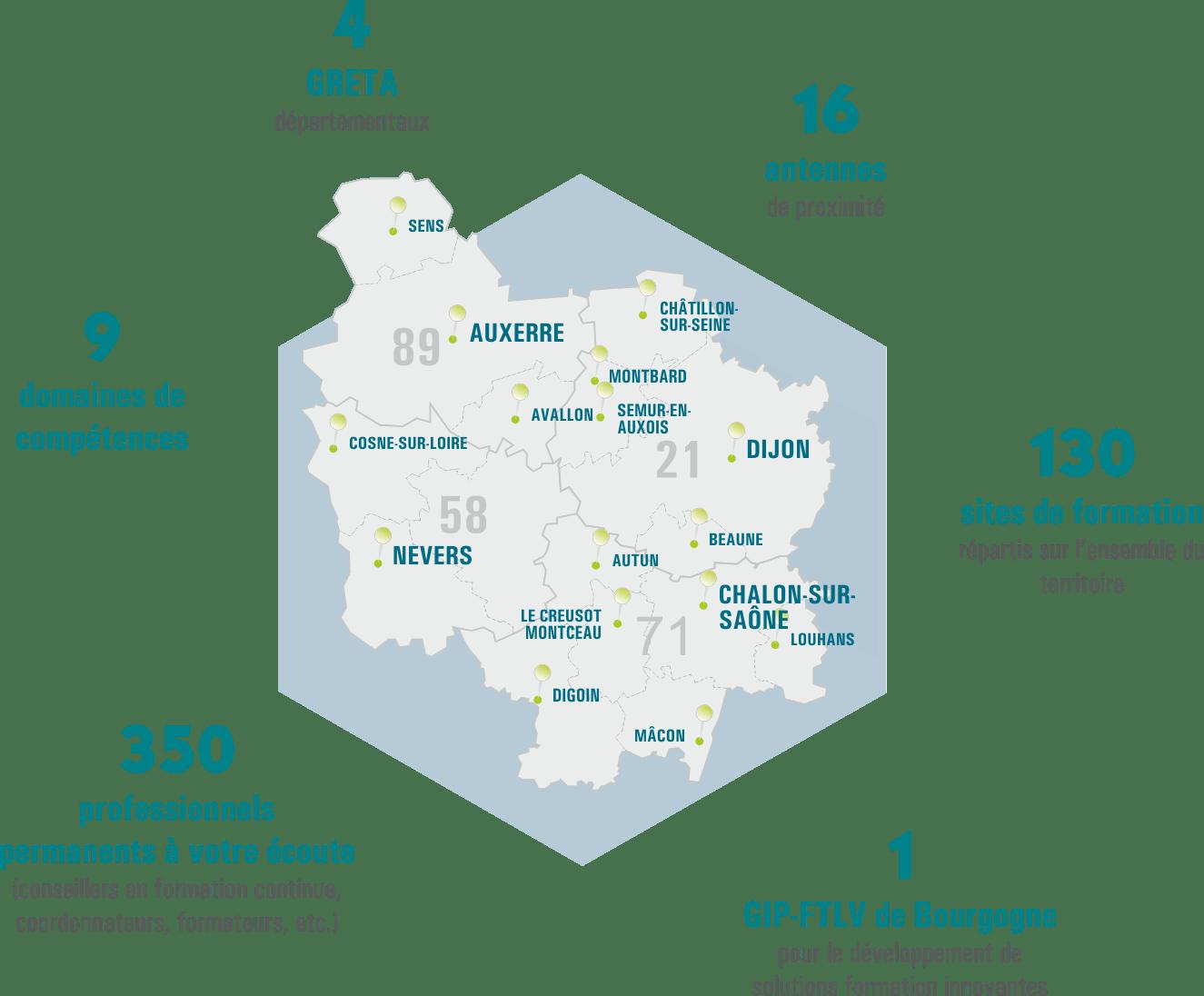 Chiffres clés du réseau des GRETA de Bourgogne : 4 GRETA / 16 antennes de proximité / 9 domaines de compétences / 130 sites de formation sur la Bourgogne / 350 professionnels permanents à votre écoute / 1 GIP-FTLV de Bourgogne pour le développement de solutions formation innovantes
