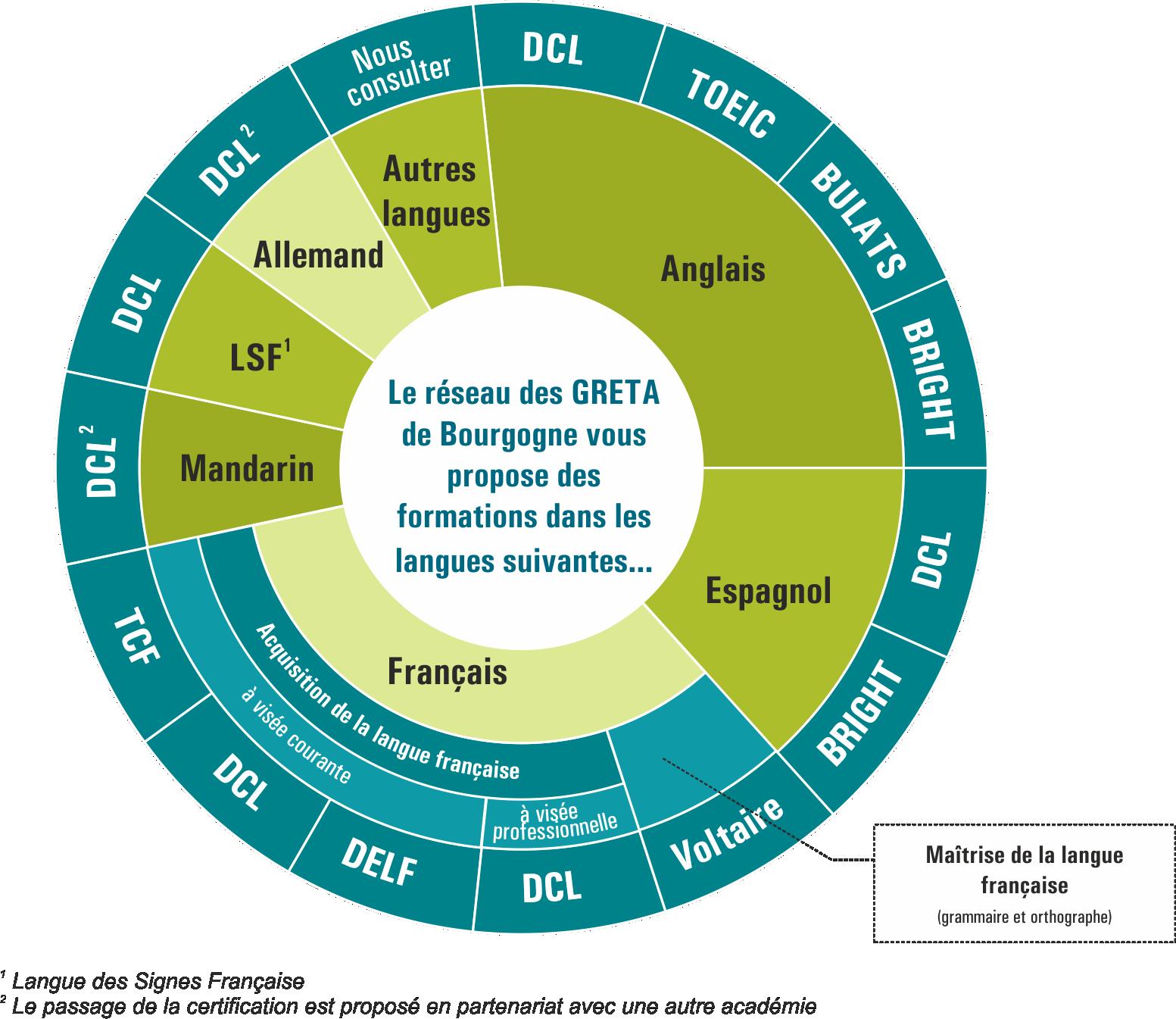 Roue des certifications en langues. Permet de visualiser d'un coup d'œil l'offre du réseau des GRETA de Bourgogne en Langues