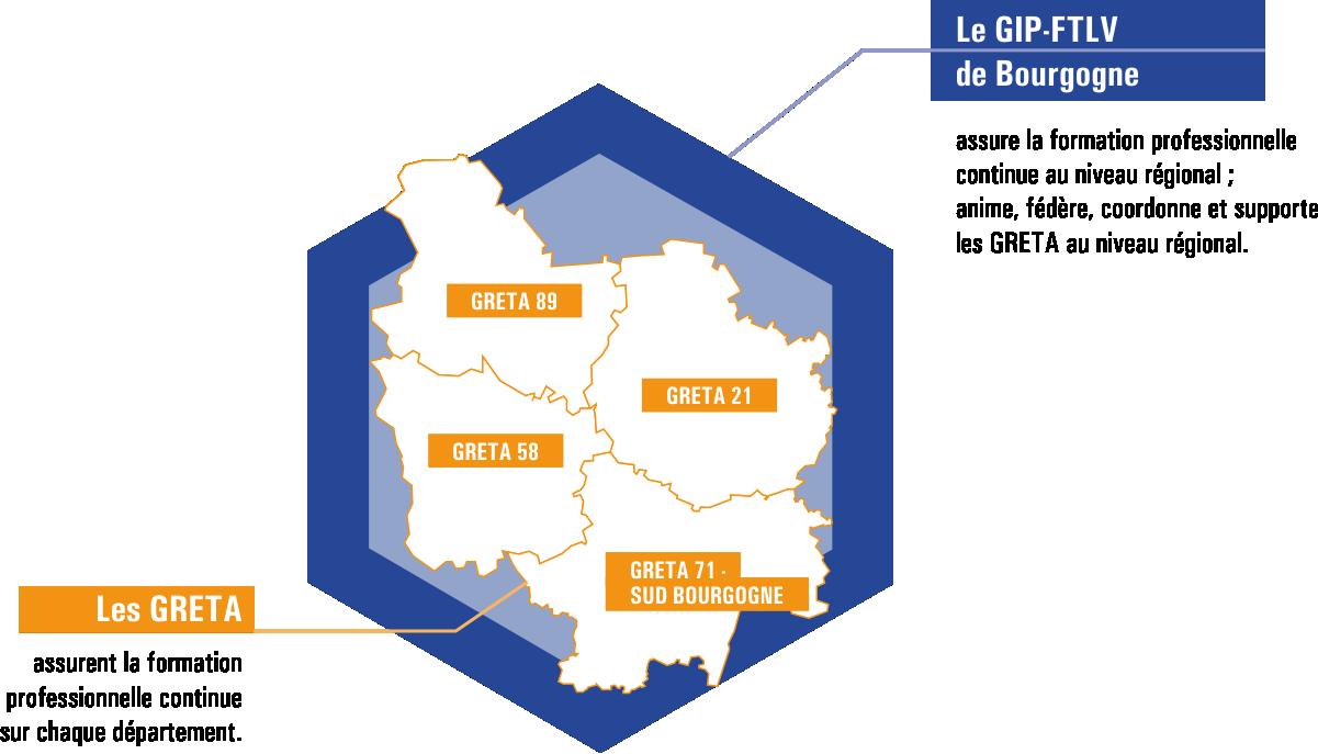 LE GIP-FTLV de Bourgogne assure la formation professionnelle continue au niveau régional ; anime, fédère, coordonne et supporte les GRETA au niveau régional.. Les GRETA assurent la formation professionnelle continue sur chaque département.