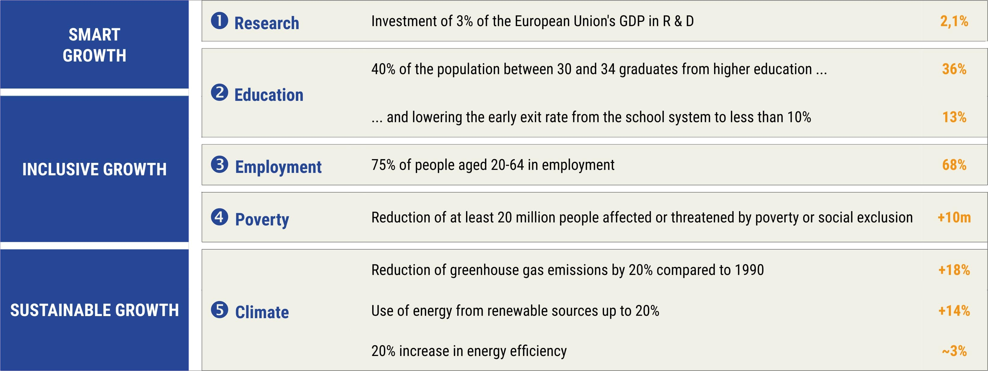 argets: Employment - 75% of people aged 20–64 to be in work Research and development (R&D) - 3% of the EU's GDP to be invested in R&D Climate change and energy - greenhouse gas emissions 20% lower than 1990 levels - 20% of energy coming from renewables - 20% increase in energy efficiency Education - rates of early school leavers below 10% - at least 40% of people aged 30–34 having completed higher education Poverty and social exclusion - at least 20 million fewer people in – or at risk of – poverty/social exclusion