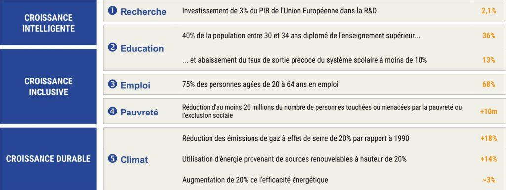 Emploi - parvenir à un taux d'emploi de 75 % de la population âgée de 20 à 64 ans Recherche et développement (R&D) - investir 3 % du PIB de l'UE dans la recherche et le développement Changement climatique et énergie - réduire les émissions de gaz à effet de serre de 20 % par rapport aux niveaux de 1990 - porter à 20 % la part des énergies renouvelables dans la consommation globale - améliorer de 20 % l'efficacité énergétique Éducation - ramener à moins de 10 % le taux de décrochage scolaire - porter à au moins 40 % la part de la population âgée de 30 à 34 ans ayant achevé un cursus universitaire Pauvreté et exclusion sociale - réduire d'au moins 20 millions le nombre de personnes touchées ou menacées par la pauvreté et l'exclusion sociale.