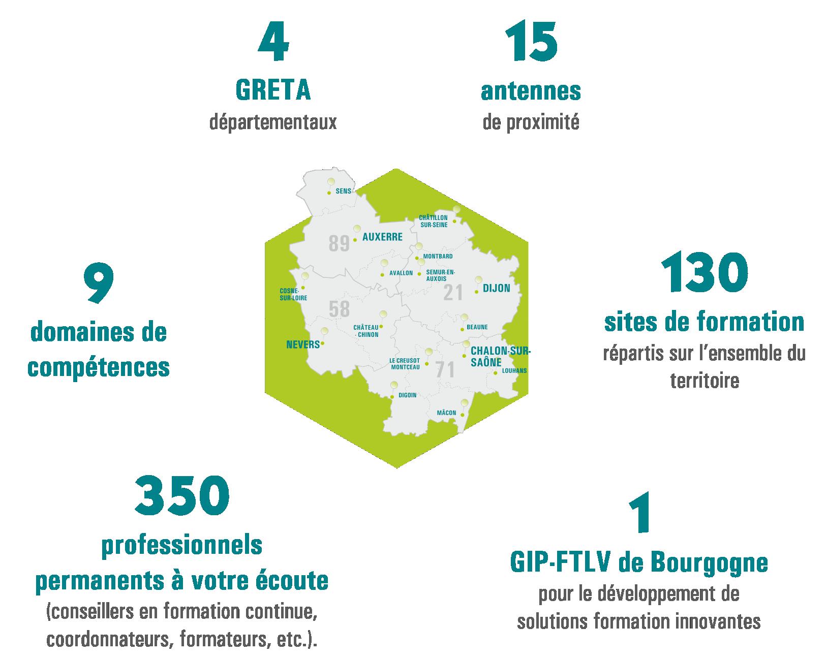 Chiffres clés du réseau des GRETA de Bourgogne : 4 GRETA / 15 antennes de proximité / 9 domaines de compétences / 130 sites de formation sur la Bourgogne / 350 professionnels permanents à votre écoute / 1 GIP-FTLV de Bourgogne pour le développement de solutions formation innovantes